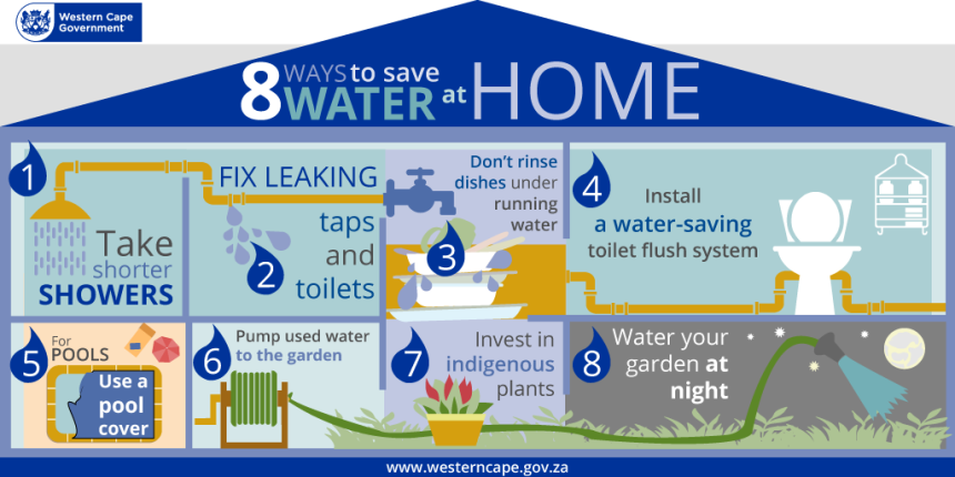 Responsible tourism toolkit part 2 water conservation for How to conserve water at home