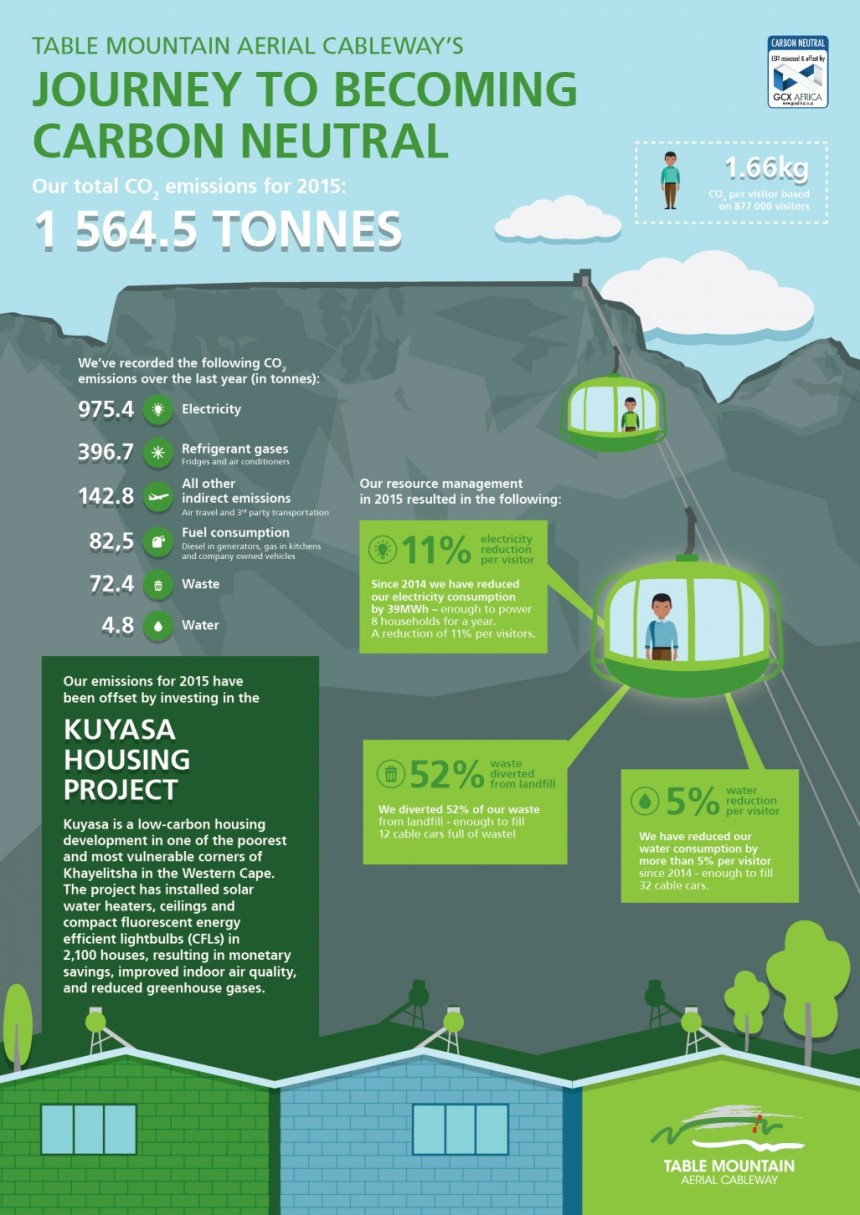Infographic - Table Mountain Aerial Cableway journey to becoming carbon neutral