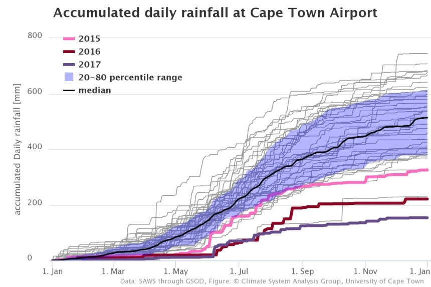 Rainfall 2015-17 graph